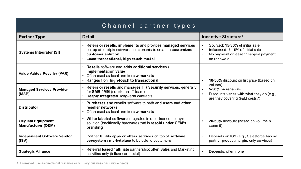 Channel Partner Types