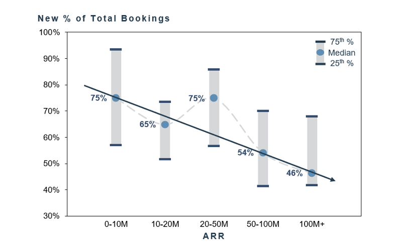 New % of Total Bookings