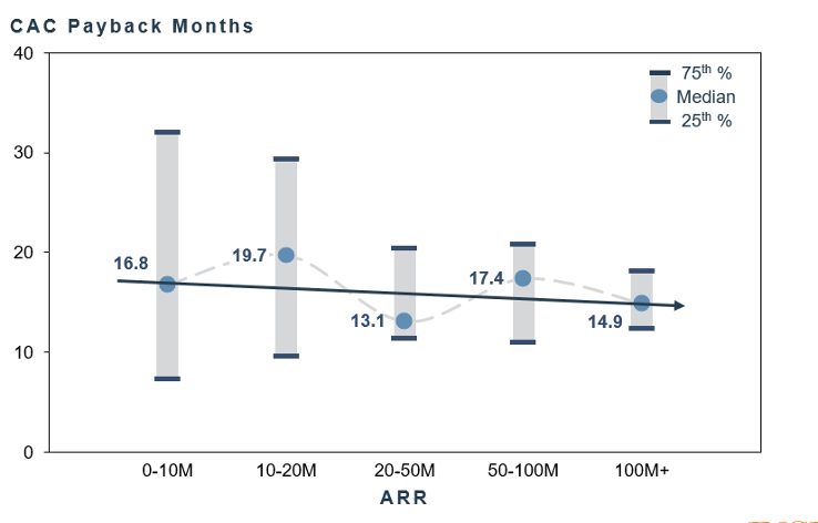 CAC Payback Months