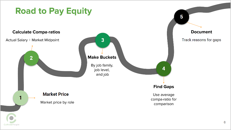 road to pay equity