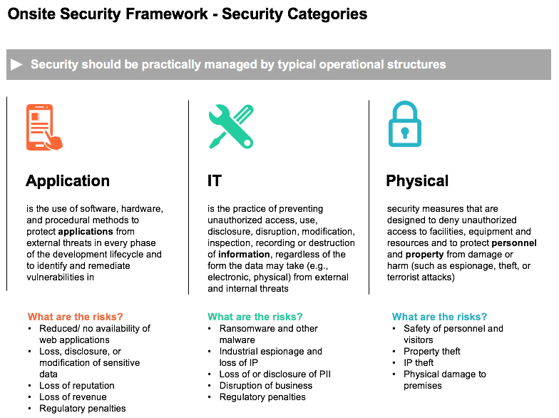 security categories